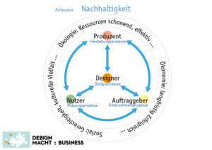 Akteure der Nachhaltigkeit im Design – Design macht: Business