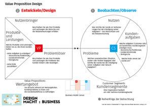 Value Proposition Canvas – Design macht: Business